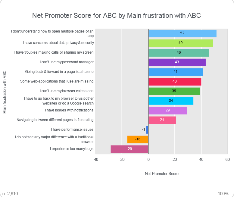 Net Promotor Score (NPS) by All Demographics