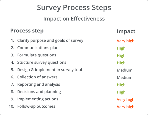 Survey Effectiveness Process Steps